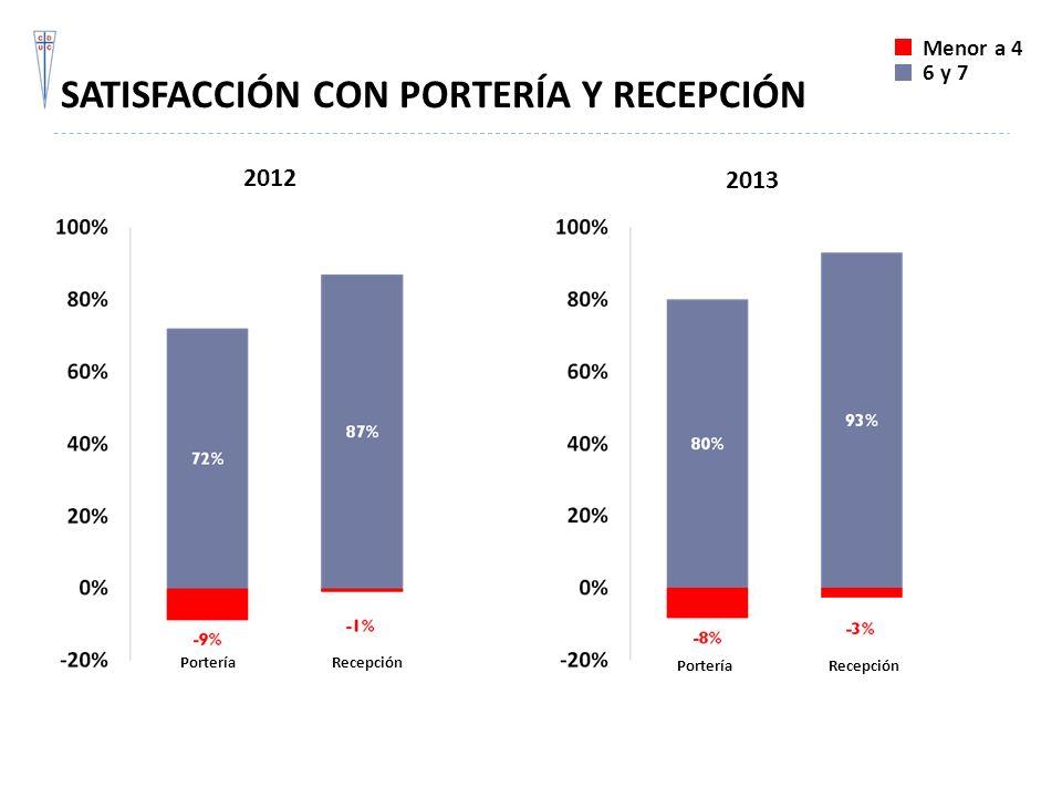 SATISFACCIÓN CON PORTERÍA Y RECEPCIÓN Menor a 4 6 y 7 PorteríaRecepción PorteríaRecepción 2012 2013