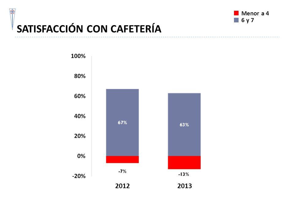 SATISFACCIÓN CON CAFETERÍA Menor a 4 6 y 7 20122013