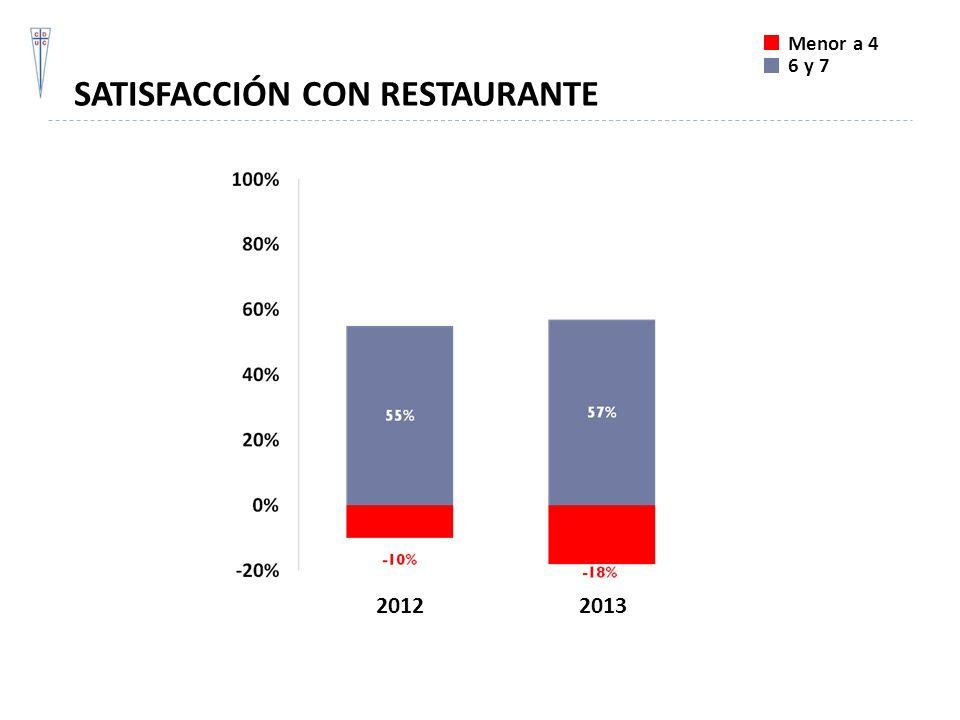 SATISFACCIÓN CON RESTAURANTE Menor a 4 6 y 7 20122013