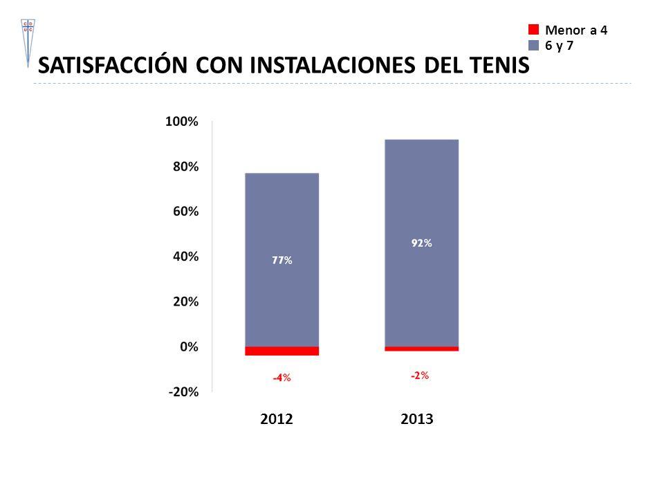 SATISFACCIÓN CON INSTALACIONES DEL TENIS 20122013 Menor a 4 6 y 7