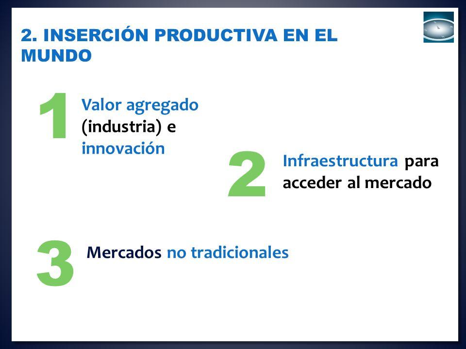 1 Infraestructura para acceder al mercado 2. INSERCIÓN PRODUCTIVA EN EL MUNDO Mercados no tradicionales Valor agregado (industria) e innovación 2 3