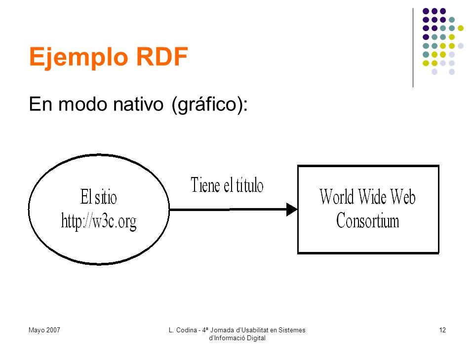 Mayo 2007L. Codina - 4ª Jornada d'Usabilitat en Sistemes d'Informació Digital 12 Ejemplo RDF En modo nativo (gráfico):