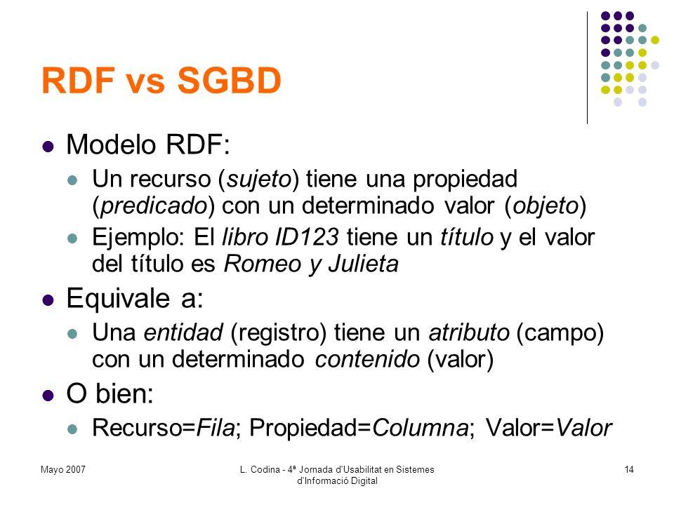 Mayo 2007L. Codina - 4ª Jornada d'Usabilitat en Sistemes d'Informació Digital 14 RDF vs SGBD Modelo RDF: Un recurso (sujeto) tiene una propiedad (pred