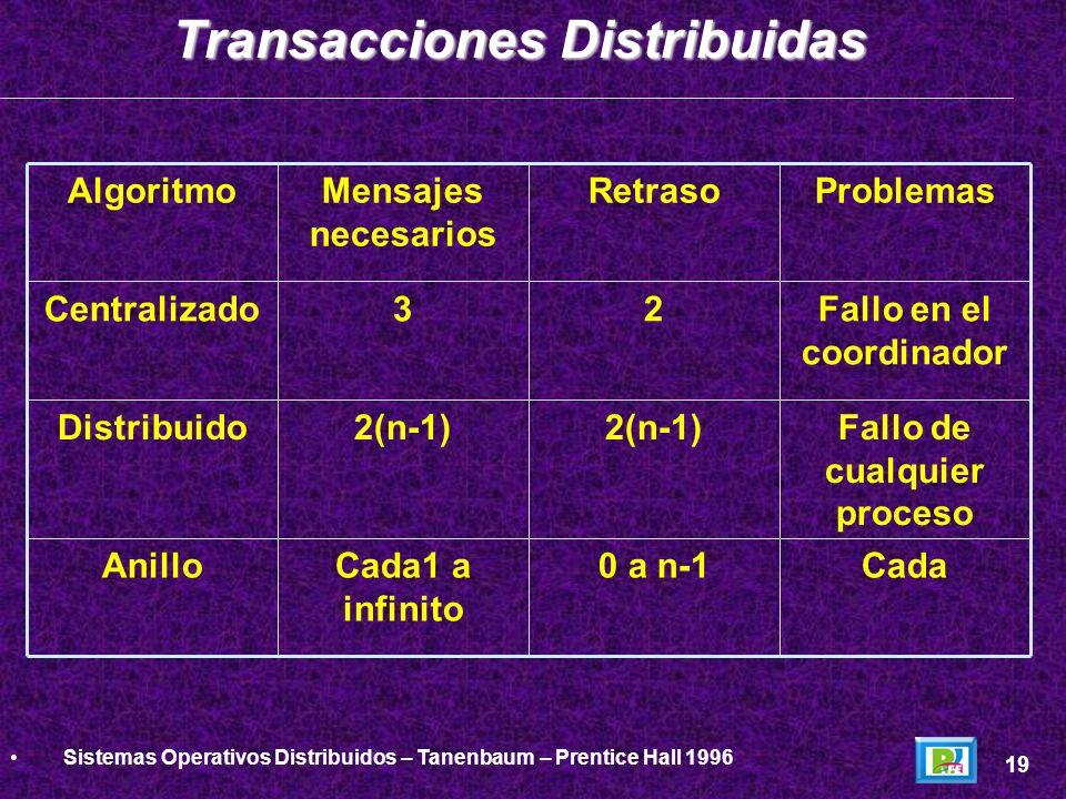 Cada0 a n-1Cada1 a infinito Anillo Fallo de cualquier proceso 2(n-1) Distribuido Fallo en el coordinador 23Centralizado ProblemasRetrasoMensajes neces