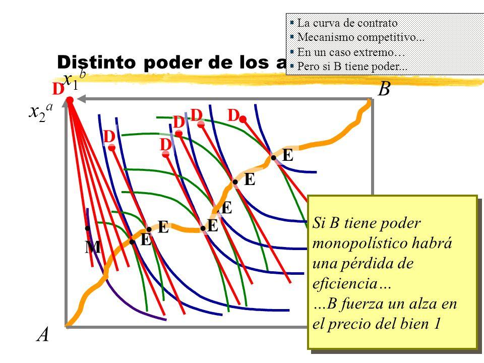 B x2ax2a A x1bx1b lElE D l Ml M Distinto poder de los agentes La curva de contrato Mecanismo competitivo... En un caso extremo… Pero si B tiene poder.