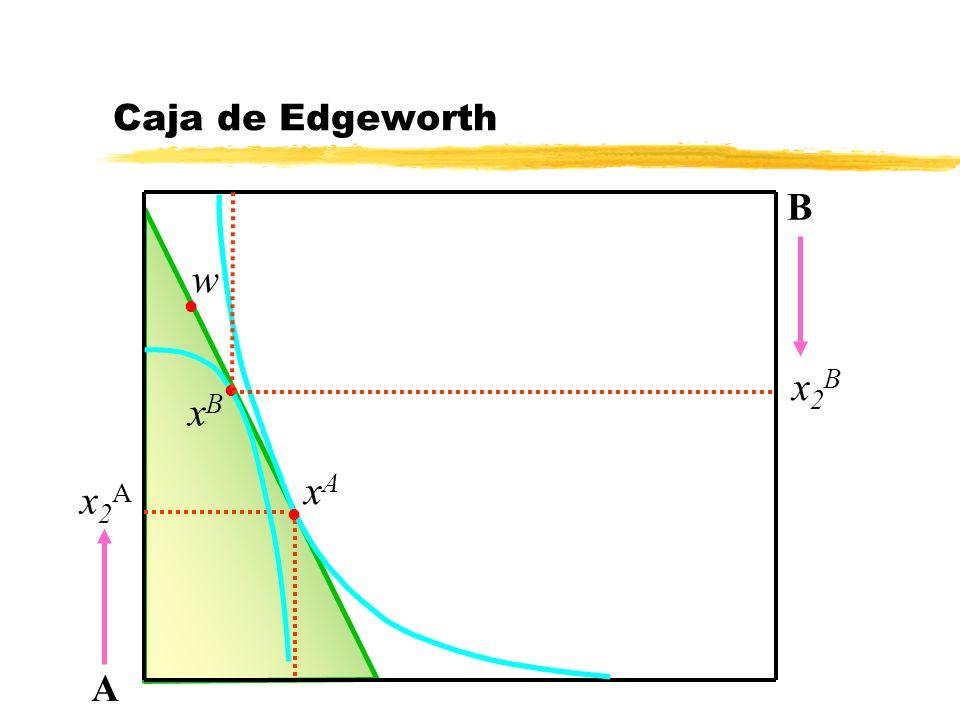x2Ax2A Caja de Edgeworth A B l xAxA w x2Bx2B l l xBxB