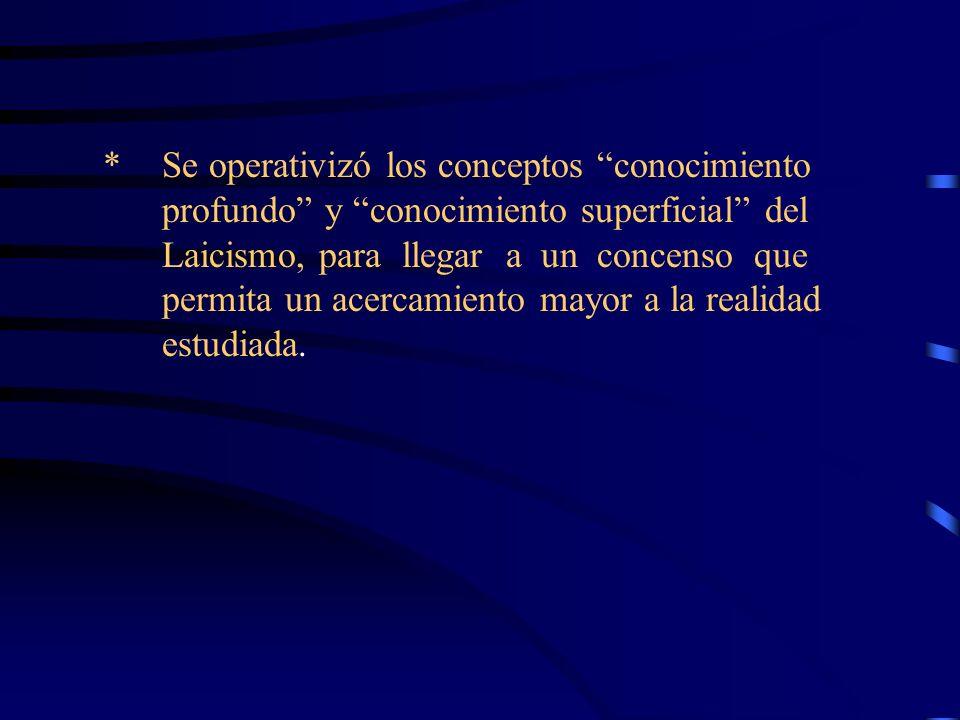 Operativización de conceptos Conocimiento Profundo Una persona que tiene conocimiento profundo del Laicismo: 1.Conoce el significado del concepto Laicismo y de sus valores.