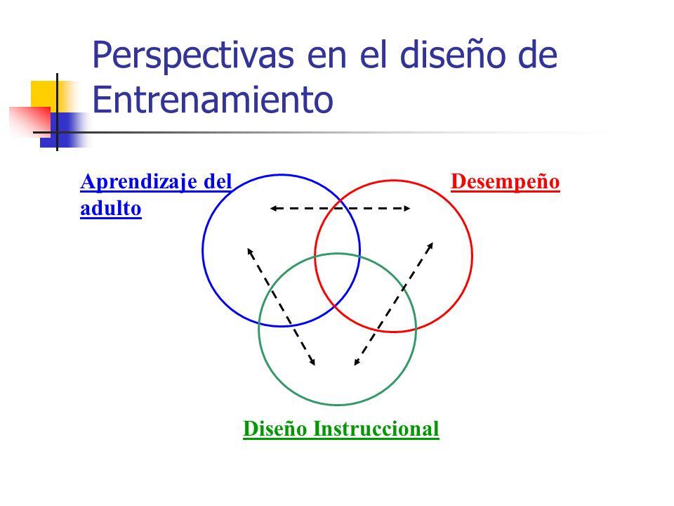 Perspectivas en el diseño de Entrenamiento Aprendizaje del adulto Desempeño Diseño Instruccional