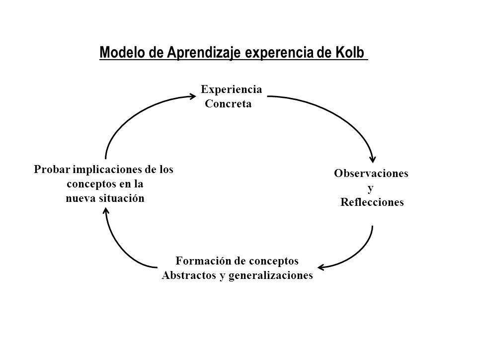 Experiencia Concreta Observaciones y Reflecciones Formación de conceptos Abstractos y generalizaciones Probar implicaciones de los conceptos en la nue