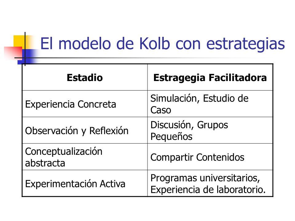El modelo de Kolb con estrategias EstadioEstragegia Facilitadora Experiencia Concreta Simulación, Estudio de Caso Observación y Reflexión Discusión, G