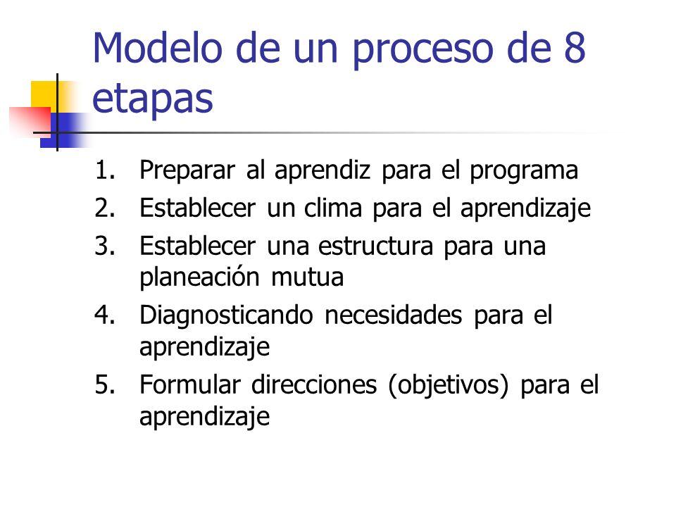 Modelo de un proceso de 8 etapas 1.Preparar al aprendiz para el programa 2.Establecer un clima para el aprendizaje 3.Establecer una estructura para un