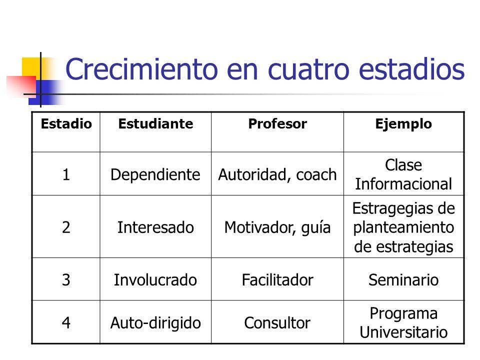 Crecimiento en cuatro estadios EstadioEstudianteProfesorEjemplo 1DependienteAutoridad, coach Clase Informacional 2InteresadoMotivador, guía Estragegia