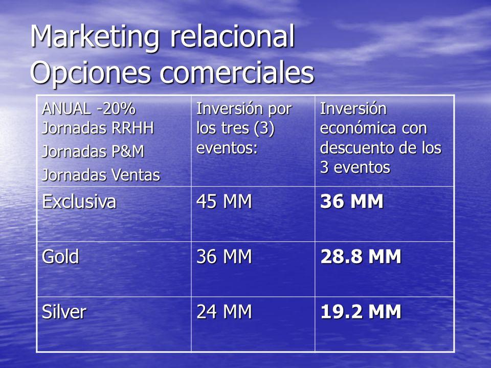 Marketing relacional Opciones comerciales ANUAL -20% Jornadas RRHH Jornadas P&M Jornadas Ventas Inversión por los tres (3) eventos: Inversión económic