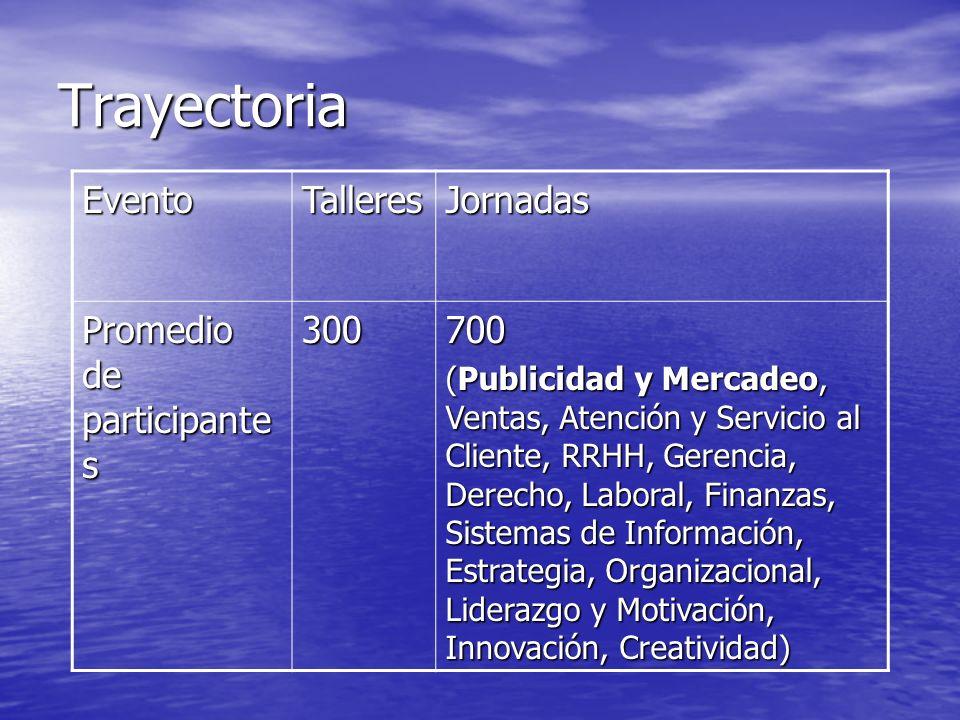 Trayectoria EventoTalleresJornadas Promedio de participante s 300700 (Publicidad y Mercadeo, Ventas, Atención y Servicio al Cliente, RRHH, Gerencia, D