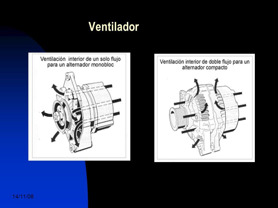 14/11/06 DuocUc, Ingenería Mecánica Automotriz y Autotrónica 34 Ventilador