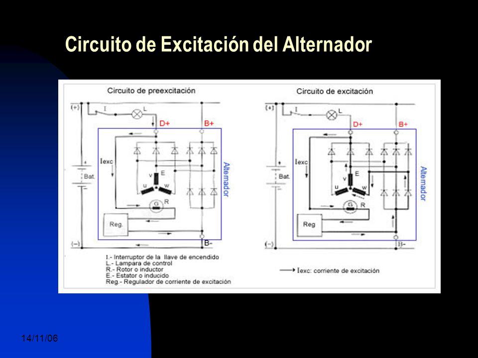 14/11/06 DuocUc, Ingenería Mecánica Automotriz y Autotrónica 36 Circuito de Excitación del Alternador