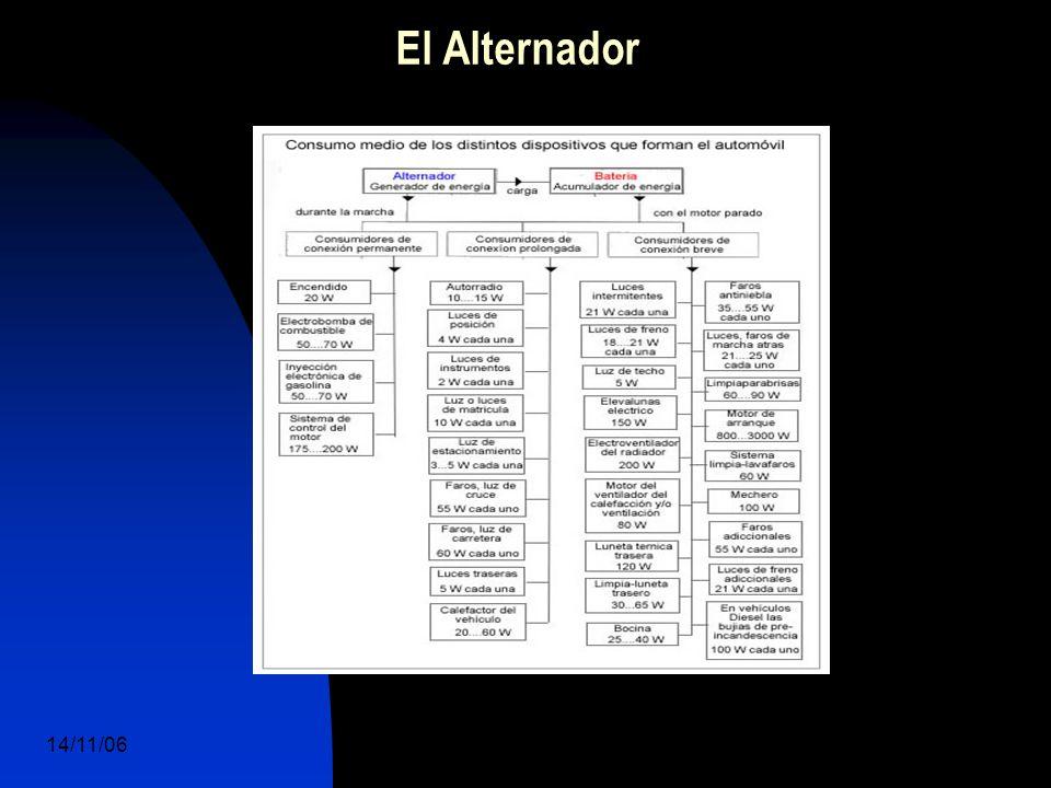14/11/06 DuocUc, Ingenería Mecánica Automotriz y Autotrónica 7 El Alternador