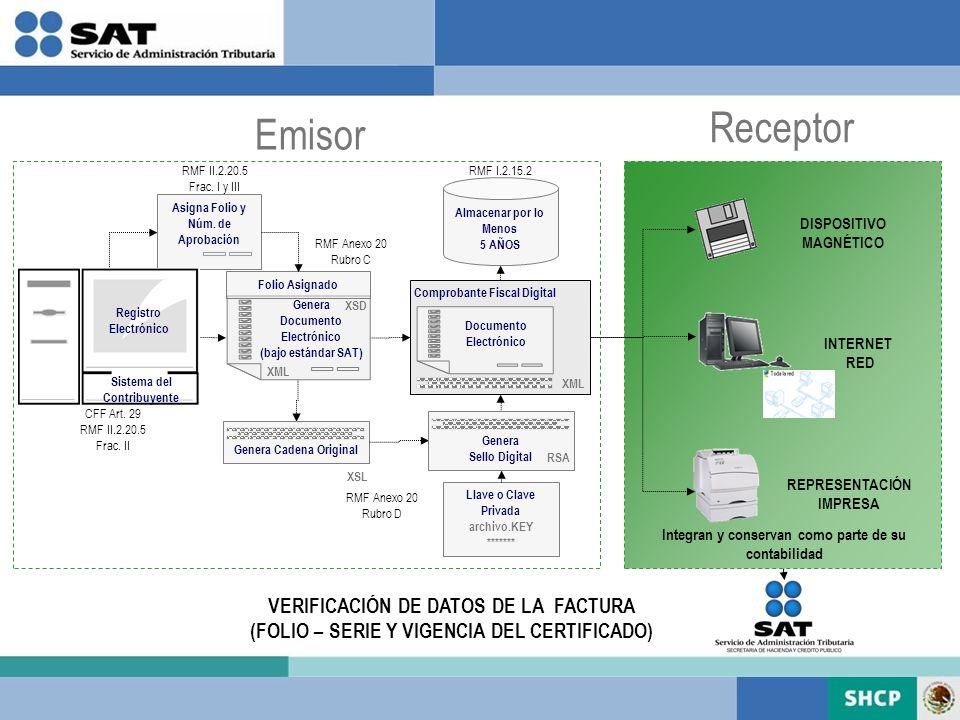 DISPOSITIVO MAGNÉTICO Receptor INTERNET RED Emisor Documento Electrónico Comprobante Fiscal Digital XML Genera Cadena Original XSL Genera Documento El