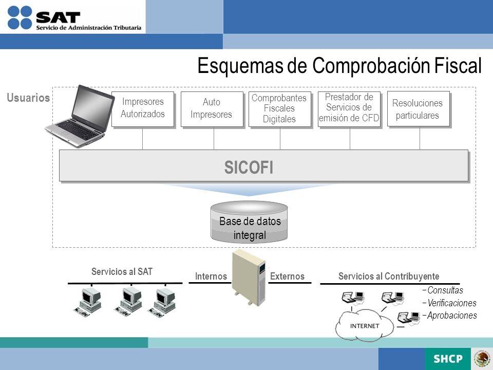 Usuarios Base de datos integral Impresores Autorizados Auto Impresores Comprobantes Fiscales Digitales SICOFI Consultas Verificaciones Aprobaciones Se