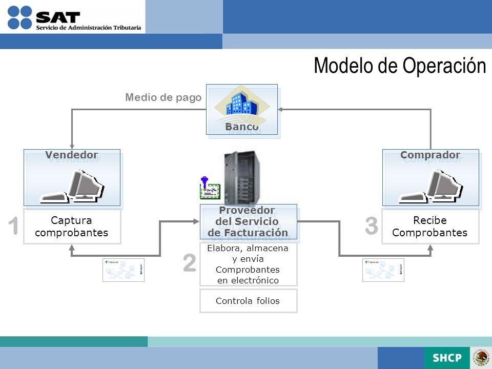 Modelo de Operación Proveedor del Servicio de Facturación Proveedor del Servicio de Facturación Captura comprobantes Vendedor Recibe Comprobantes Comp
