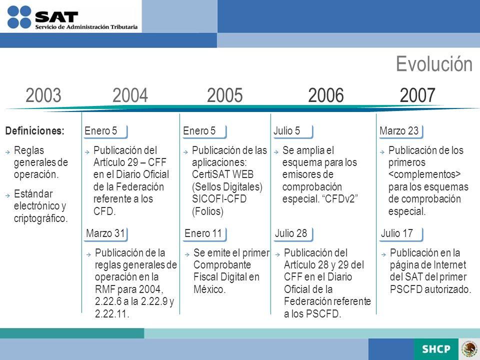 Evolución 20032005200620072004 Definiciones: Reglas generales de operación. Estándar electrónico y criptográfico. Enero 5 Publicación del Artículo 29