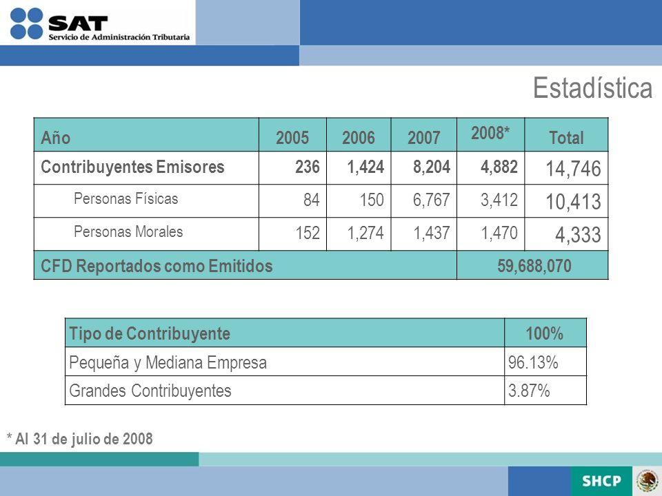 Estadística * Al 31 de julio de 2008 Año200520062007 2008* Total Contribuyentes Emisores 236 1,424 8,204 4,882 14,746 Personas Físicas 84 150 6,767 3,