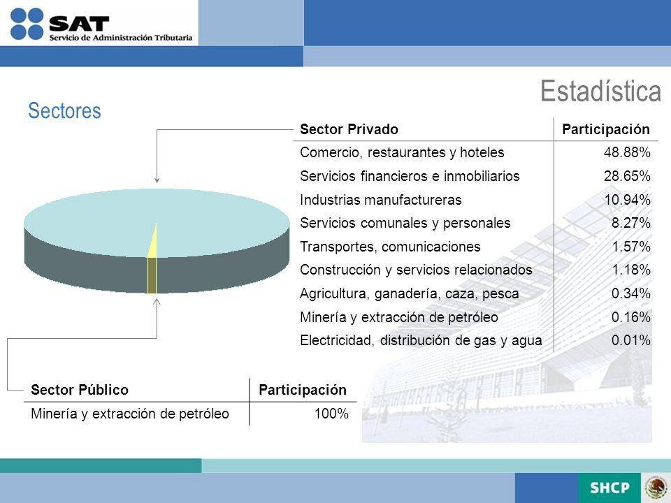 Estadística Sectores Sector PrivadoParticipación Comercio, restaurantes y hoteles48.88% Servicios financieros e inmobiliarios28.65% Industrias manufac
