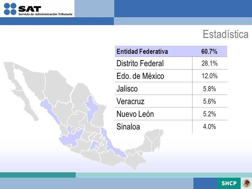 Entidad Federativa60.7% Distrito Federal 28.1% Edo. de México 12.0% Jalisco 5.8% Veracruz 5.6% Nuevo León 5.2% Sinaloa 4.0% Estadística