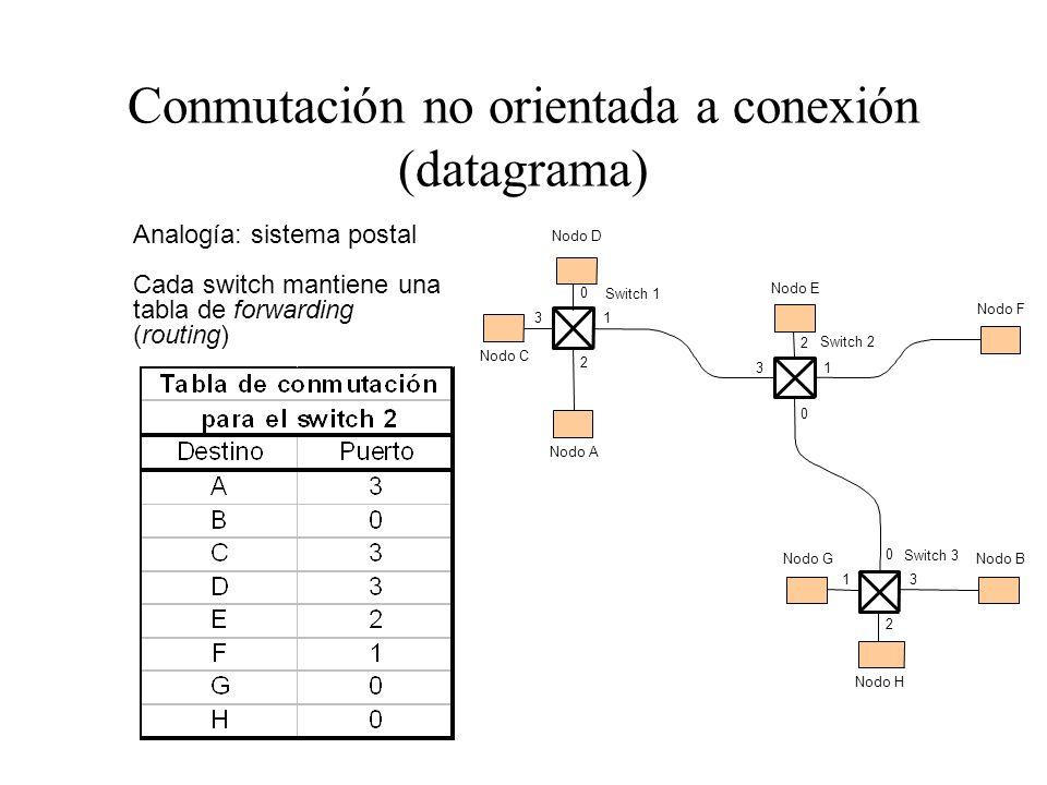 Conmutación no orientada a conexión (datagrama) 0 13 2 0 13 2 0 13 2 Switch 3 Nodo B Switch 2 Nodo A Switch 1 Nodo C Nodo D Nodo E Nodo F Nodo G Nodo
