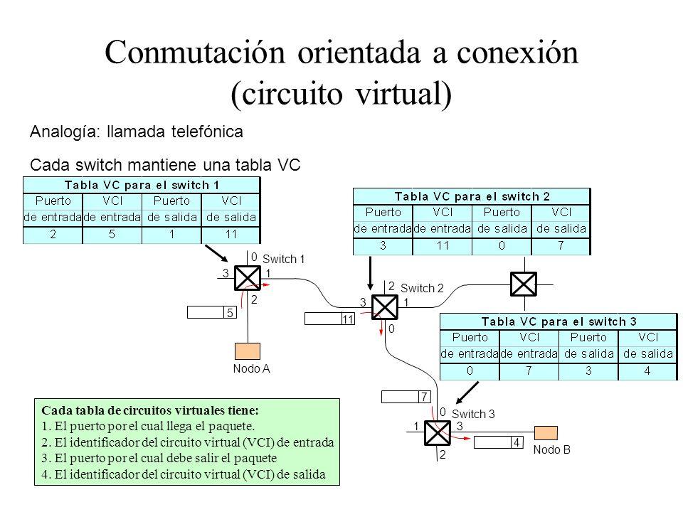 Conmutación orientada a conexión (circuito virtual) 0 13 2 0 13 2 0 13 2 5 11 4 7 Switch 3 Nodo B Switch 2 Nodo A Switch 1 Analogía: llamada telefónic
