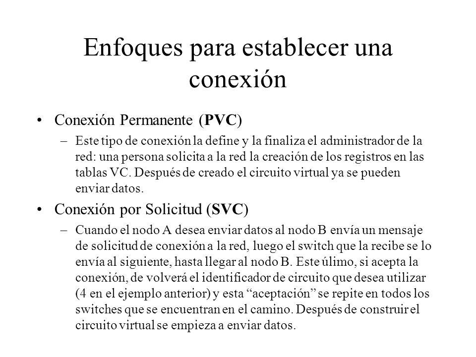 Enfoques para establecer una conexión Conexión Permanente (PVC) –Este tipo de conexión la define y la finaliza el administrador de la red: una persona