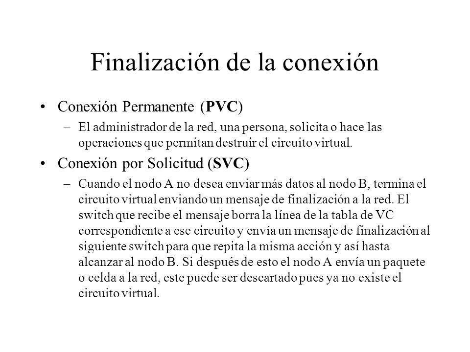 Finalización de la conexión Conexión Permanente (PVC) –El administrador de la red, una persona, solicita o hace las operaciones que permitan destruir