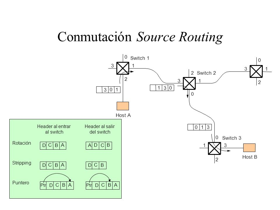 Conmutación Source Routing 0 13 2 0 13 2 0 13 2 0 13 2 3 01 3 01 301 Switch 3 Host B Switch 2 Host A Switch 1 B AC D C BD A B AC D B C D B AC D Ptr B