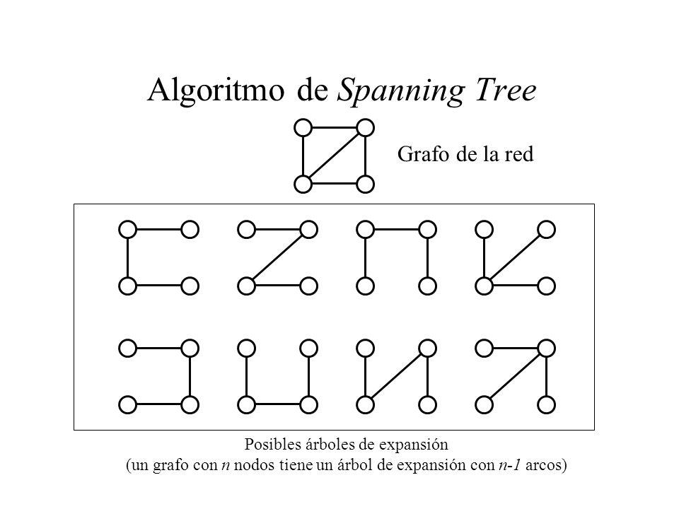 Algoritmo de Spanning Tree Grafo de la red Posibles árboles de expansión (un grafo con n nodos tiene un árbol de expansión con n-1 arcos)