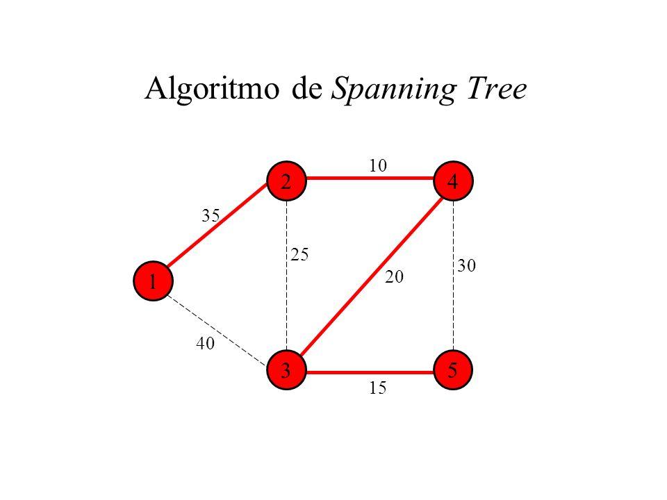 35 Algoritmo de Spanning Tree 1 24 3 5 10 25 20 40 15 30