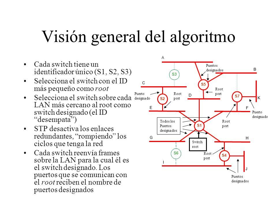 Visión general del algoritmo Cada switch tiene un identificador único (S1, S2, S3) Selecciona el switch con el ID más pequeño como root Selecciona el