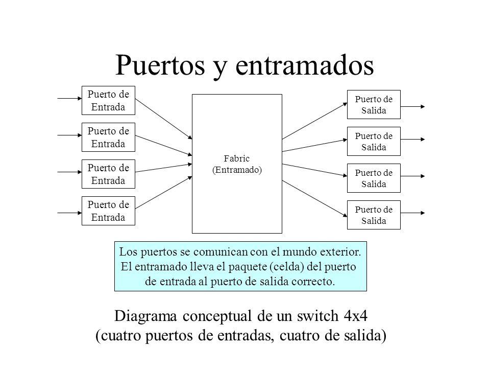Algoritmo de Spanning Tree Problema: loops o ciclos Los swithes ejecutan un algoritmo de spanning tree distribuido –Selecciona qué switches harán reenvíos (forward) y cuáles no –El creador de STP (Spanning-Tree Protocol) fue Digital Equipment Corporation (DEC), que fue comprada por Compaq y, luego, Compaq fue comprada por Hewlett Packard.