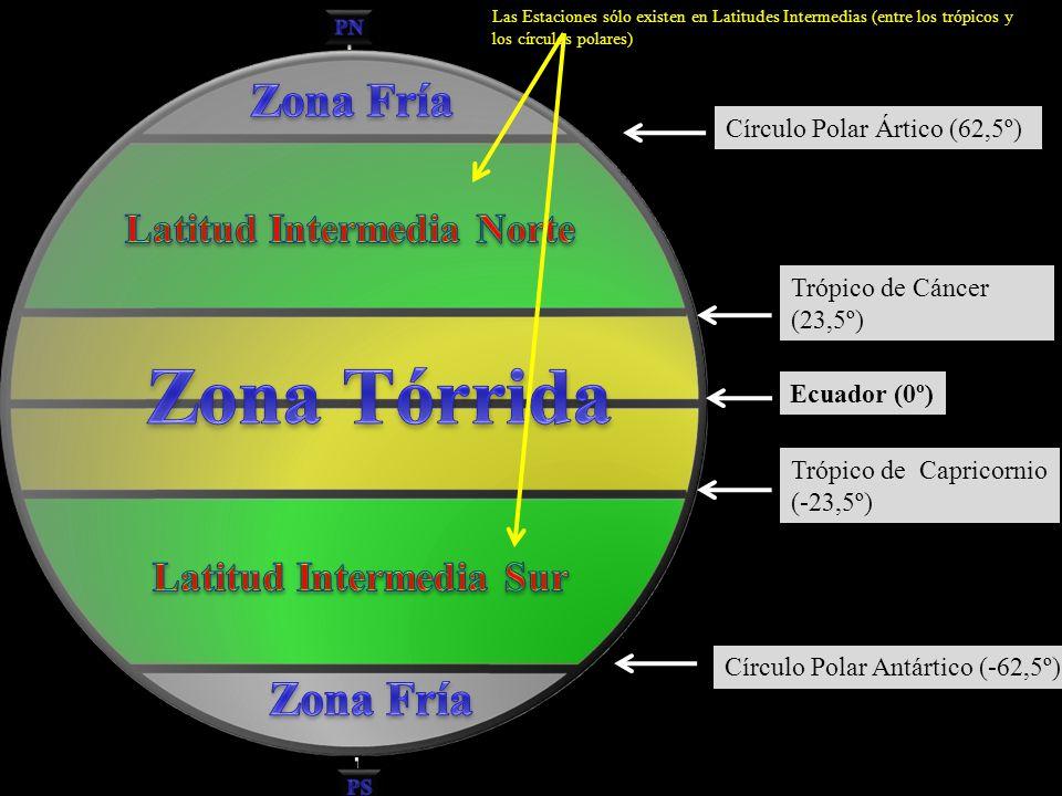 Trópico de Cáncer (23,5º) Trópico de Capricornio (-23,5º) Ecuador (0º) Círculo Polar Ártico (62,5º) Círculo Polar Antártico (-62,5º) Polo Sur Las Esta