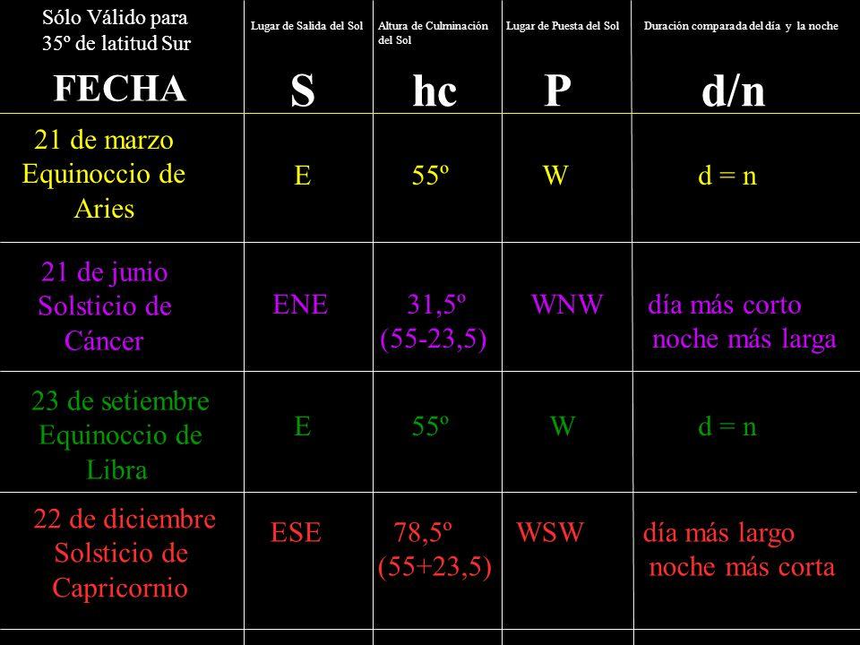 FECHA S hc P d/n 21 de marzo Equinoccio de Aries E 55º W d = n 21 de junio Solsticio de Cáncer ENE 31,5º WNW día más corto (55-23,5) noche más larga 2