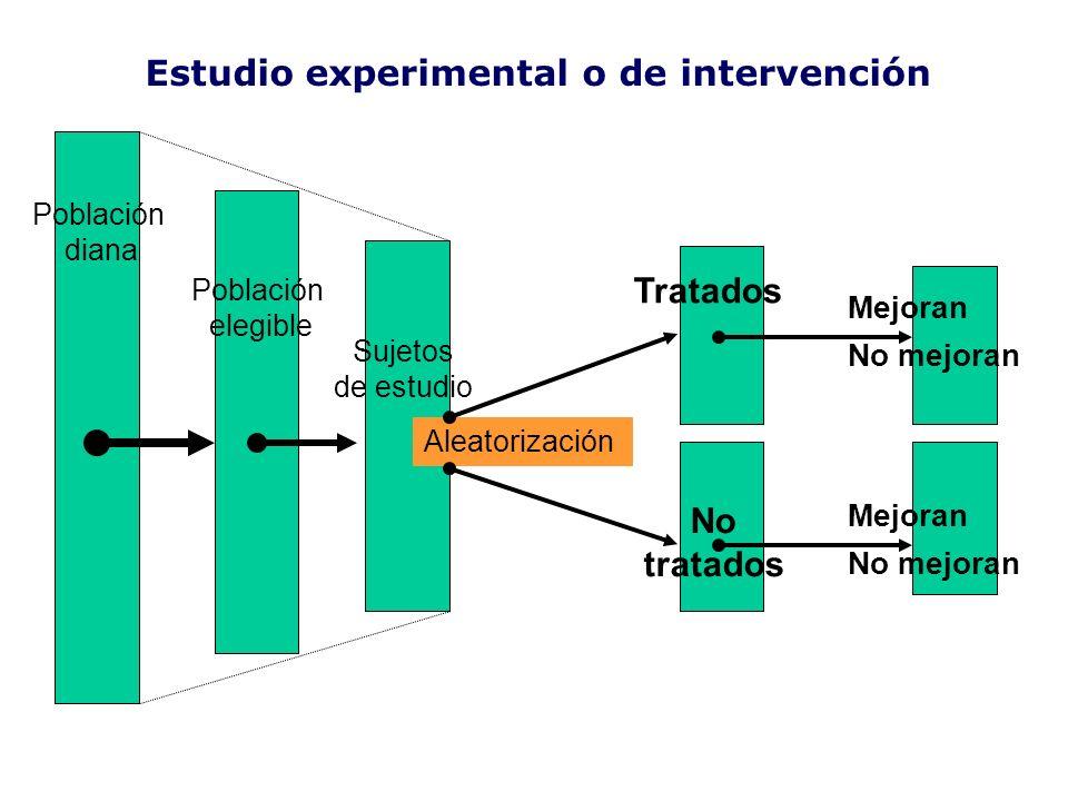 Estudio experimental o de intervención Tratados No tratados Sujetos de estudio Aleatorización Mejoran No mejoran Mejoran No mejoran Población diana Po