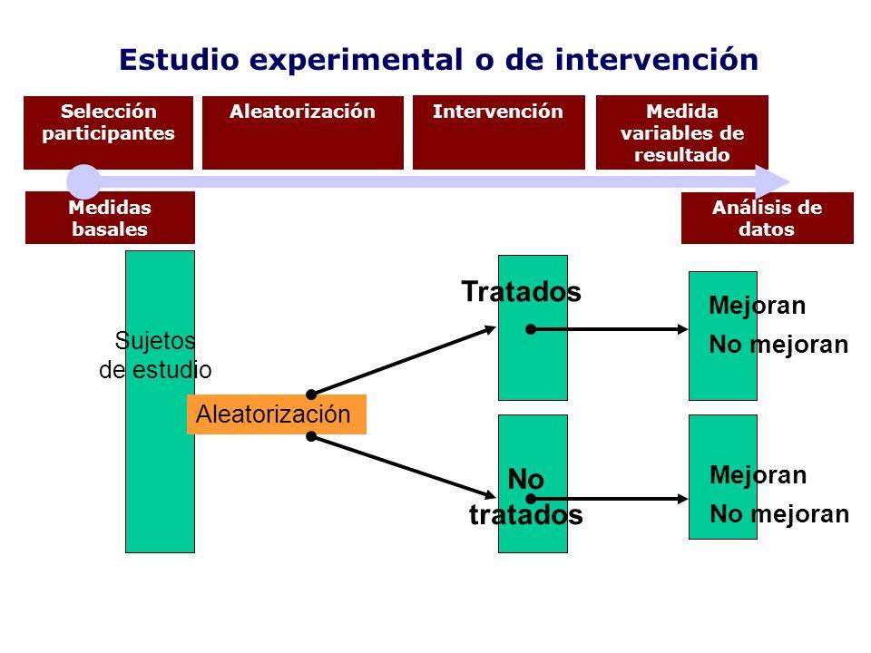 Estudio experimental o de intervención Tratados No tratados Sujetos de estudio Aleatorización Mejoran No mejoran Mejoran No mejoran Selección particip