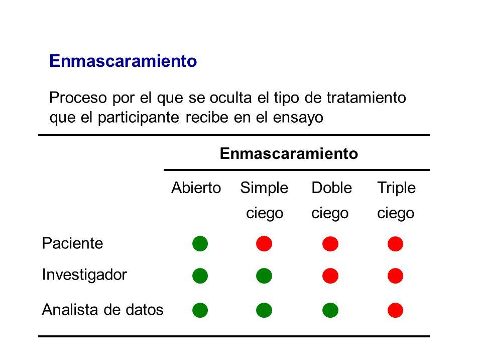 Enmascaramiento Proceso por el que se oculta el tipo de tratamiento que el participante recibe en el ensayo Abierto Simple Doble Triple ciego ciego ci