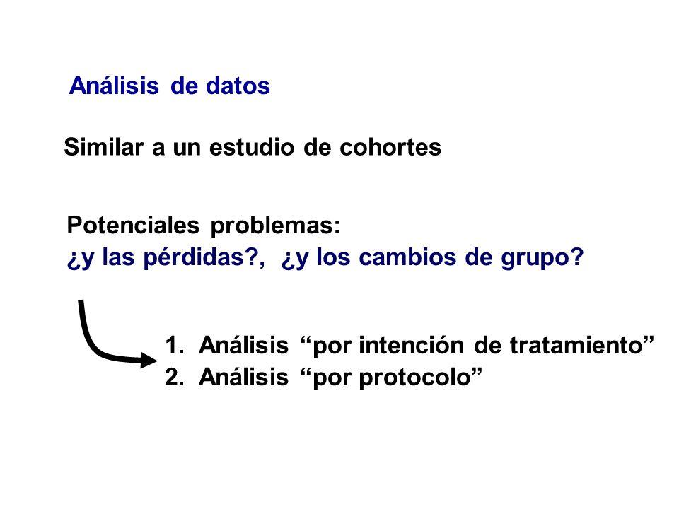 Análisis de datos Similar a un estudio de cohortes Potenciales problemas: ¿y las pérdidas?, ¿y los cambios de grupo? 1.Análisis por intención de trata