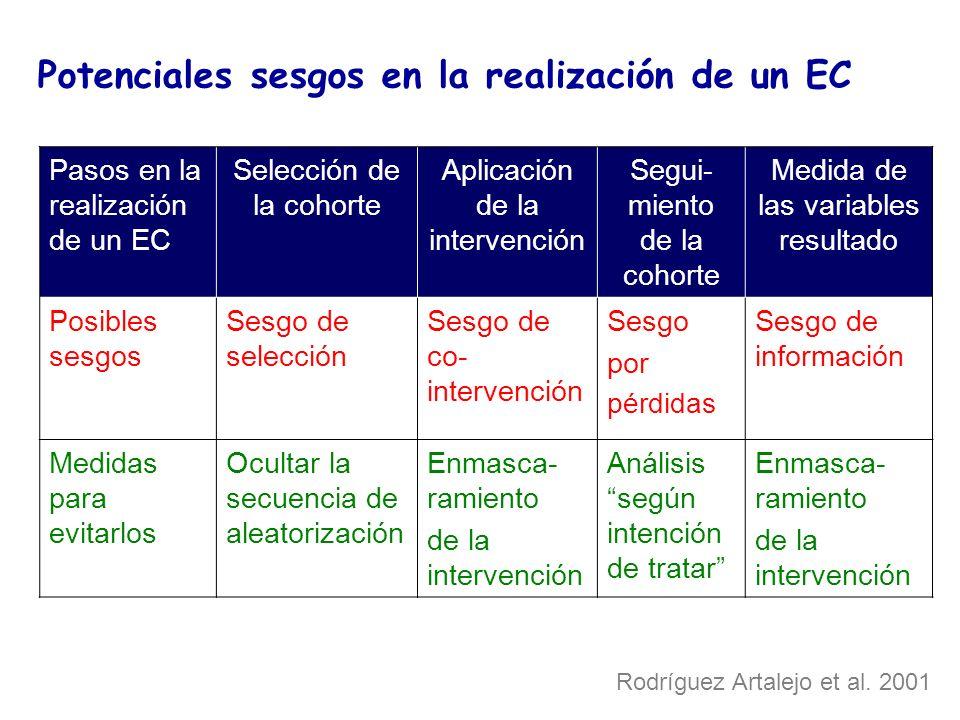 Potenciales sesgos en la realización de un EC Pasos en la realización de un EC Selección de la cohorte Aplicación de la intervención Segui- miento de