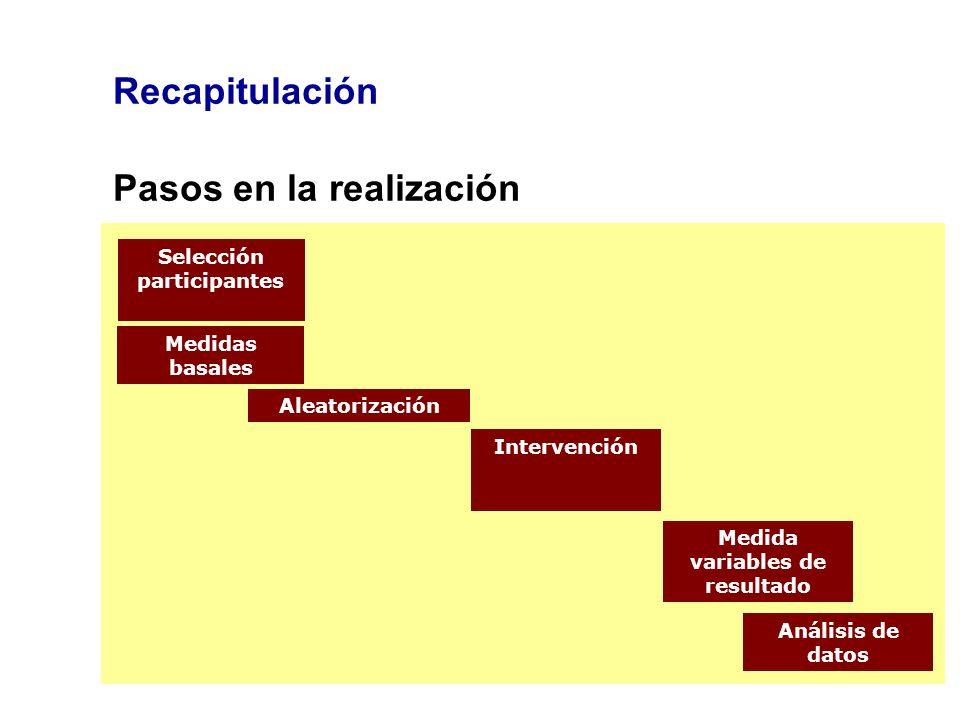 Recapitulación Pasos en la realización Selección participantes Aleatorización Intervención Medidas basales Medida variables de resultado Análisis de d