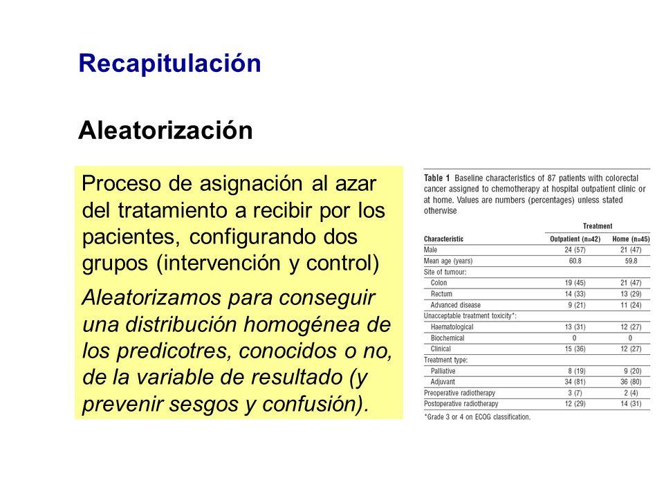Recapitulación Aleatorización Proceso de asignación al azar del tratamiento a recibir por los pacientes, configurando dos grupos (intervención y contr