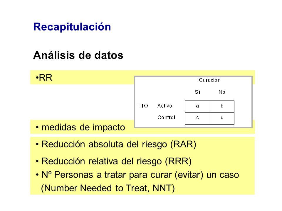 Recapitulación Análisis de datos RR medidas de impacto Reducción absoluta del riesgo (RAR) Reducción relativa del riesgo (RRR) Nº Personas a tratar pa