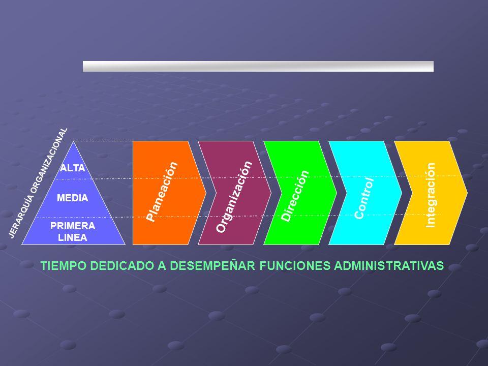 Planeación Organización Dirección Control Integración JERARQUÍA ORGANIZACIONAL TIEMPO DEDICADO A DESEMPEÑAR FUNCIONES ADMINISTRATIVAS ALTA MEDIA PRIME