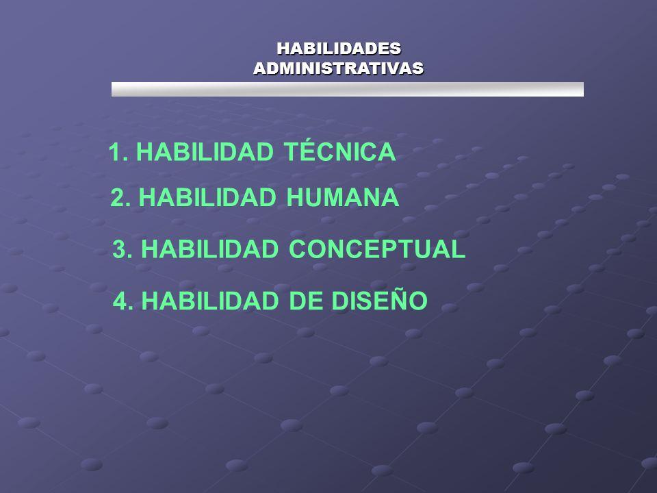 HABILIDADES ADMINISTRATIVAS 1. HABILIDAD TÉCNICA 2. HABILIDAD HUMANA 3. HABILIDAD CONCEPTUAL 4. HABILIDAD DE DISEÑO