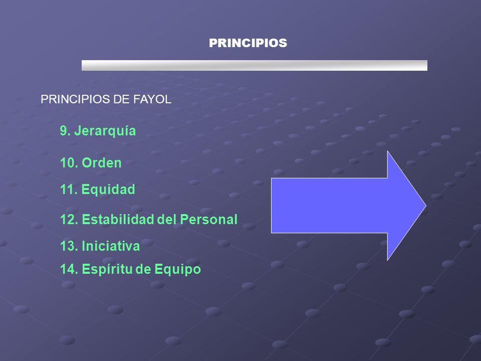 PRINCIPIOS PRINCIPIOS DE FAYOL 9. Jerarquía 10. Orden 11. Equidad 12. Estabilidad del Personal 13. Iniciativa 14. Espíritu de Equipo